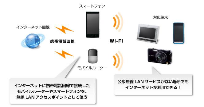 モバイルルーター/テザリング(無線接続)|ネットにつないで ...