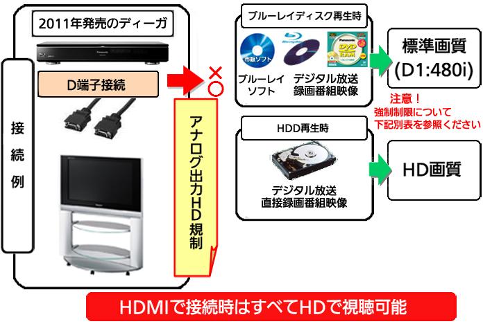 D端子接続における、アナログハイビジョン映像出力規制に関する ...