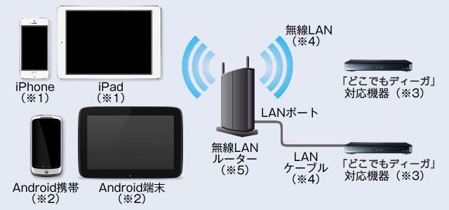 スマホ と テレビ 繋ぐ ケーブル
