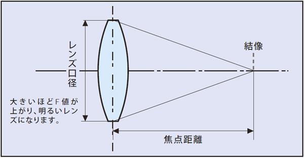 レンズの焦点距離とF値(第十一...