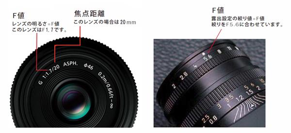 レンズの焦点距離とF値(第十一回) | デジタルカメラ講座 | デジタル ...