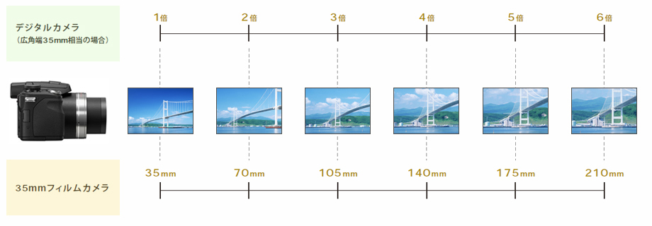 レンズ倍率とmm表示の関係(第十...