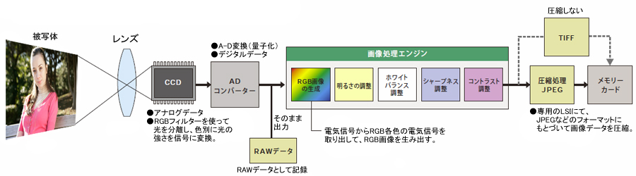 画像処理エンジン