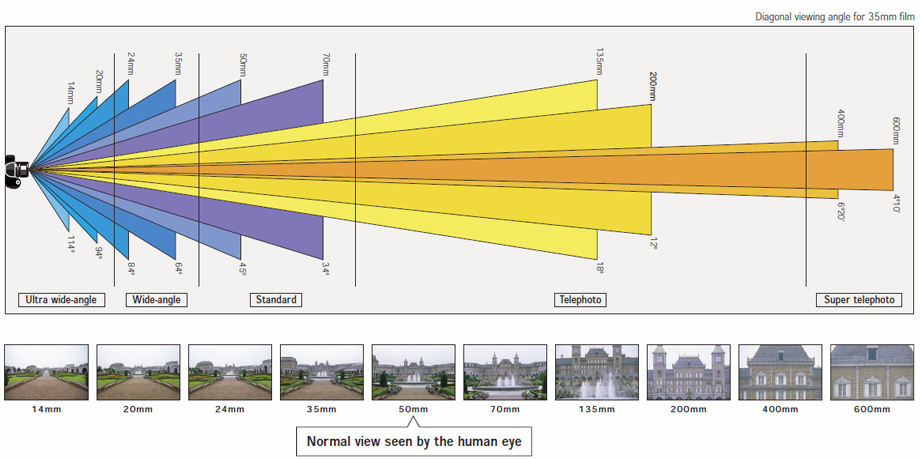 how focal length affects viewing angle digital camera know hows