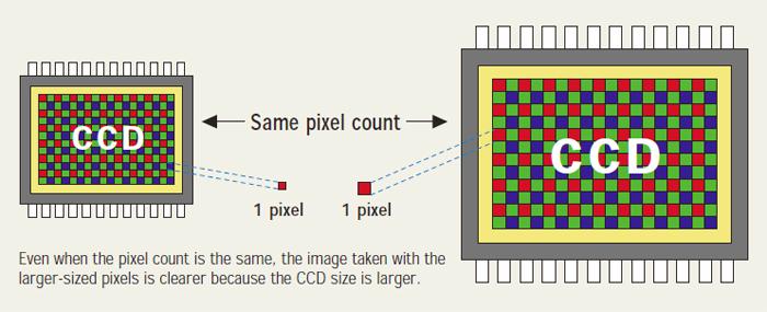 Ccd Image Sensor Pixel Count And Size Digital Camera Know Hows Digital Camera Digital Av Support Panasonic Global