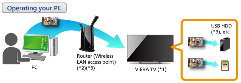 Enjoy your VIERA with Home Networking | TV | Digital AV | Support ...